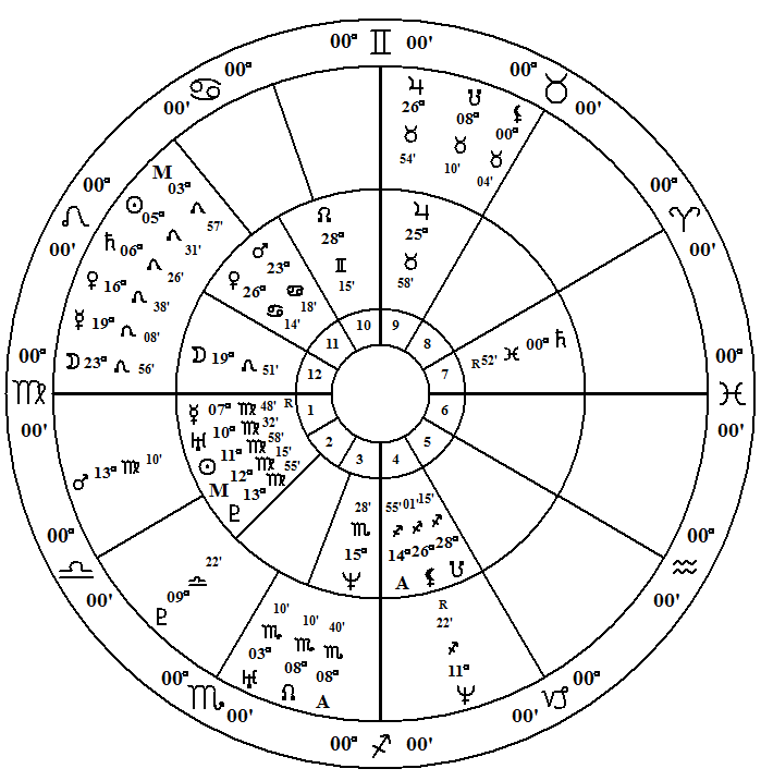 islamic astrology birth chart
